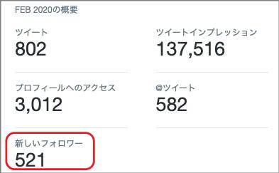 Twitterのフォロワー数詳細